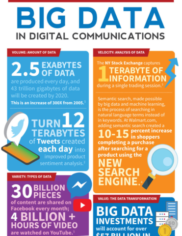 Big Data in Communications